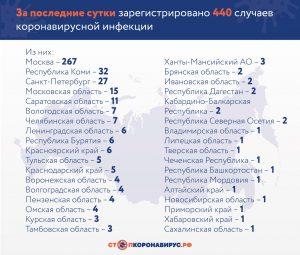 ХРОНИКА ЭПИДЕМИИ:  РОССИЯ, 1 АПРЕЛЯ