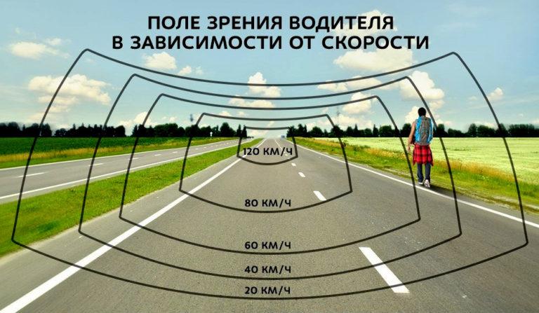 Высокая скорость на дороге - не драйв, а огромный риск